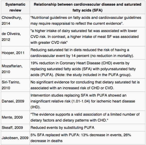 A small collection of notable studies from recent years regarding the relationship between saturated fats and cardiovascular disease. See here for more studies.