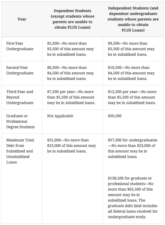 This chart provides maximum annual and total loan limits for subsidized and unsubsidized Stafford loans as of July 1, 2012.