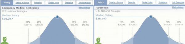 Salary info for EMT and Paramedics from Salary.com (click to enlarge)