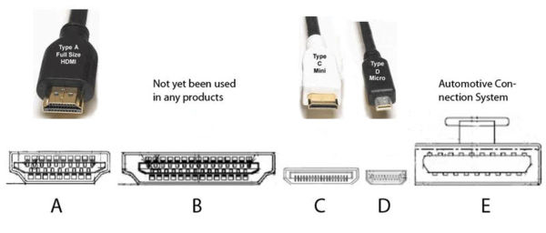 Types of HDMI Connectors