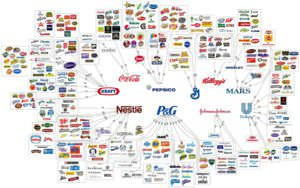 An oligopoly of various brands (click to enlarge)