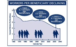 The number of workers per beneficiary is declining.