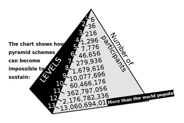 Pyramid schemes quickly become unsustainable because there aren't enough people in the world to support it.