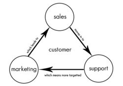 A simplified view of what CRM means