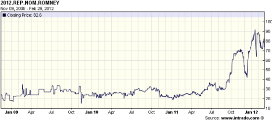 Romney's chances on Intrade