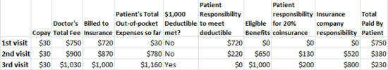 An illustration of copay, coinsurance and deductibles. Click the picture to expand.