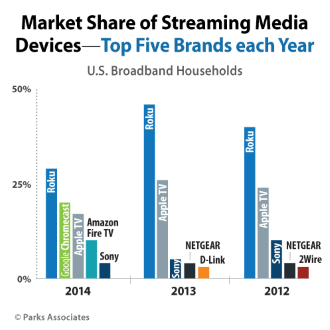 Market share of streaming media players Roku, Chromecast, Apple TV and Amazon Fire TV, as estimated by research firm Park Associates.