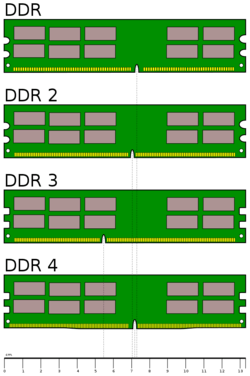 Schematic of the physical design of DDR2, DDR3 and DDR4 DIMMs.