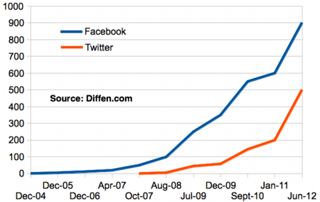 Growth in worldwide user base for Twitter vs. Facebook. (numbers are in millions and include bot accounts).