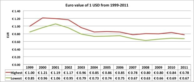 Euro Vs Us Dollar Difference And