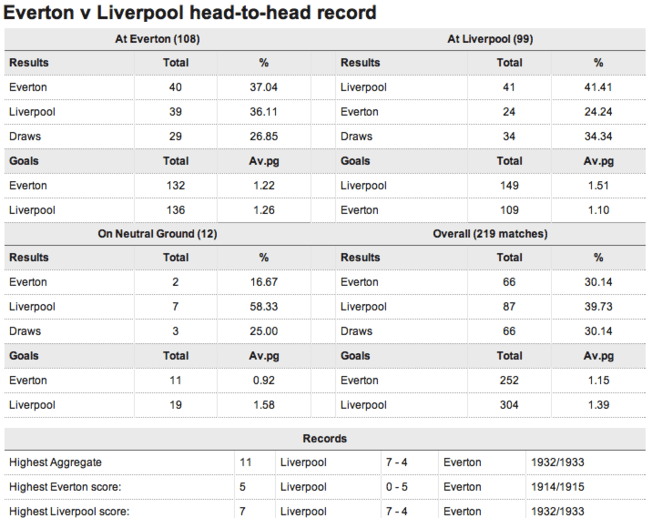 Everton v Liverpool head-to-head stats