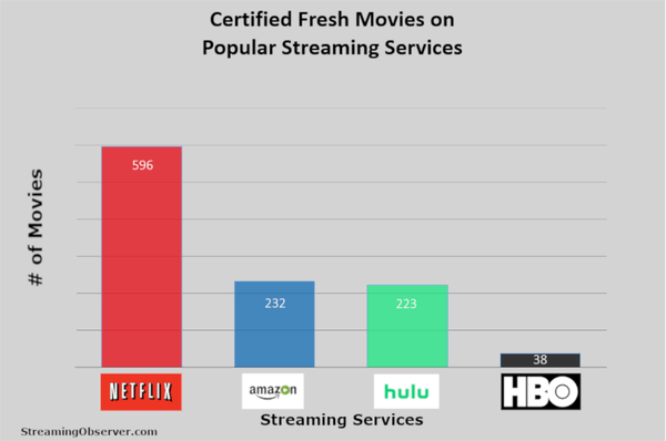 """The number of """"certified fresh"""" movies on Netflix, Hulu, Amazon and HBO Now, as found by Streaming Observer in January 2019."""