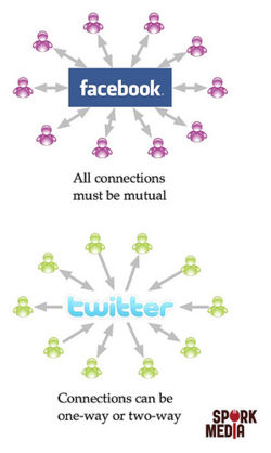 comparison essay about facebook and twitter With twitter quickly approaching a public offering, analysts are already comparing the ipo possibilities to that of rival social networking titan, facebook.