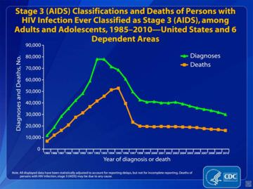 Click to enlarge. HIV transmission by category. Screenshot from a CDC presentation.