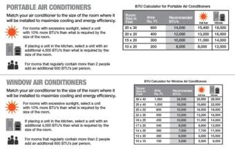 Click to enlarge. Home Depot's BTU recommendations for portable and window air conditioners are slightly different from the U.S. government's Energy Star recommendations (found in the table below).