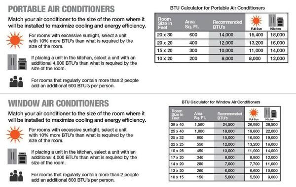 Home Depot's BTU recommendations for portable and window air conditioners are slightly different from the U.S. government's Energy Star recommendations (found in the table below).