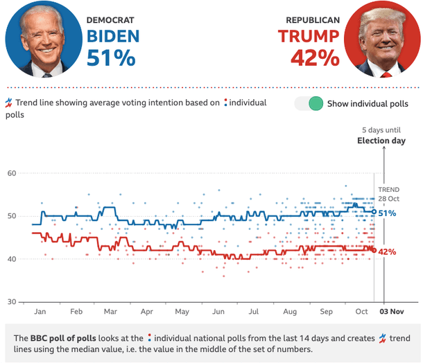 The BBC's poll tracker plots the median value of each candidate's support in the trailing 14 days' national polls.
